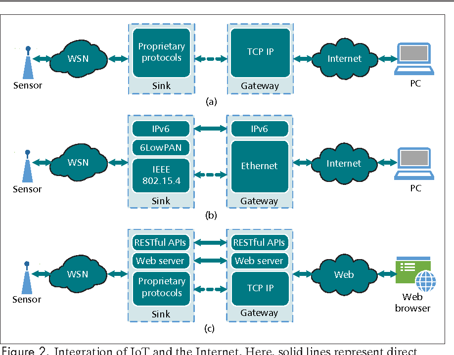 A tutorial on the internet of things: from a heterogeneous