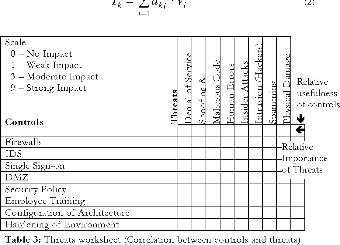 Table 3 from Information Security Risk Analysis – a Matrix