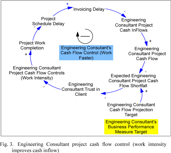 Engineering Consultant Project Cash Flow Controls: An