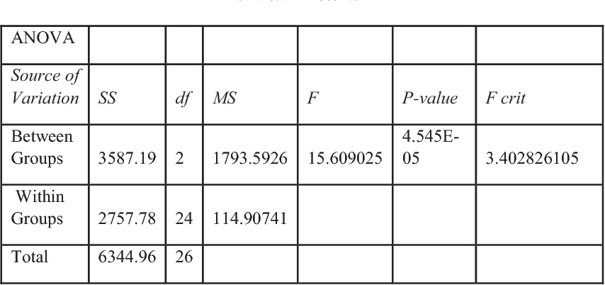 Table 3 From Association Of Student S Position In A
