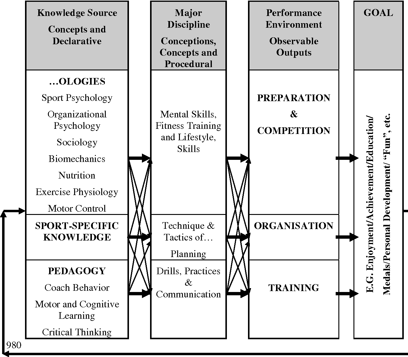 The coaching schematic: validation through expert coach ... on