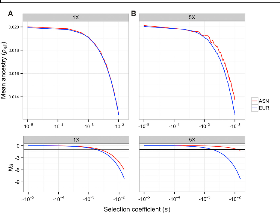 Figure 3. Predicted Mean Neandertal Allele Frequency at the End of the Population Bottlenecks in East Asian and European Populations for the Additive Case
