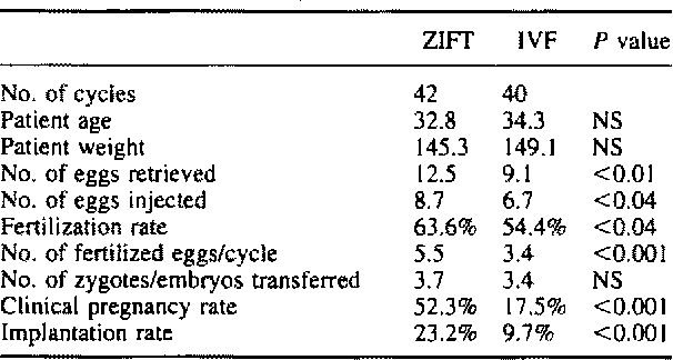 Table II from Success rates following intracytoplasmic sperm