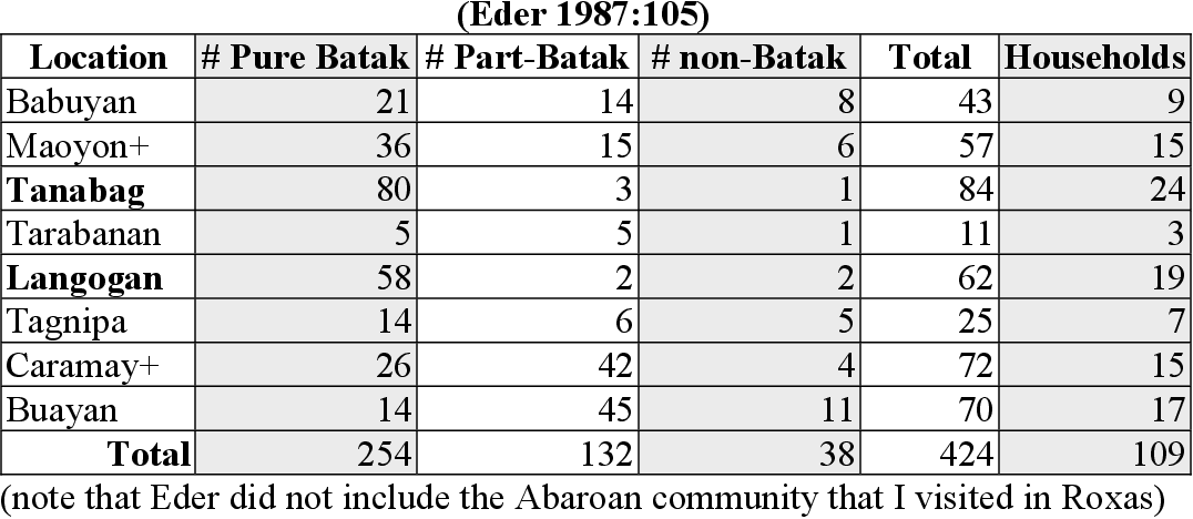 table 3.17