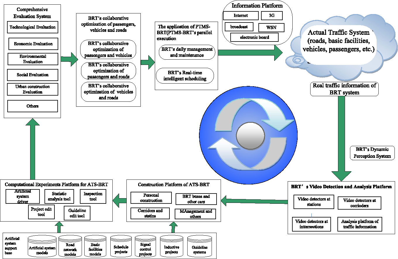 A Parallel Transportation Management And Control System For Bus Rapid Transit Using The Acp Approach Semantic Scholar