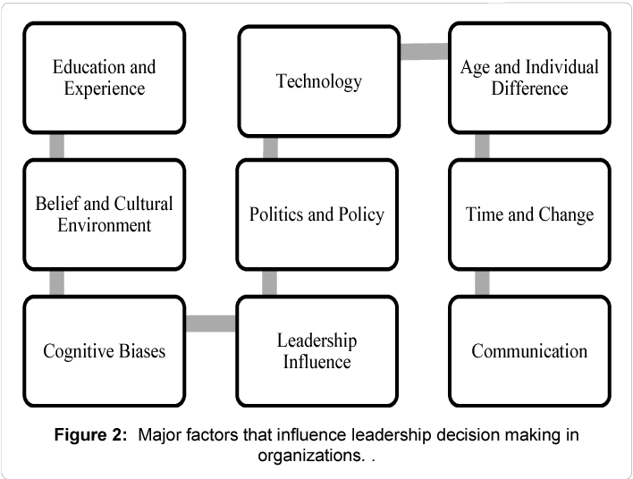PDF] The Influence of Decision Making in Organizational
