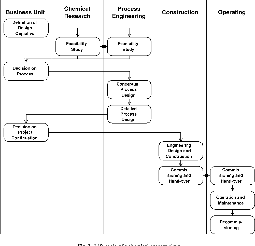 Figure 1 From A Management System For Dynamic And Interorganizational Design Processes In Chemical Engineering Semantic Scholar