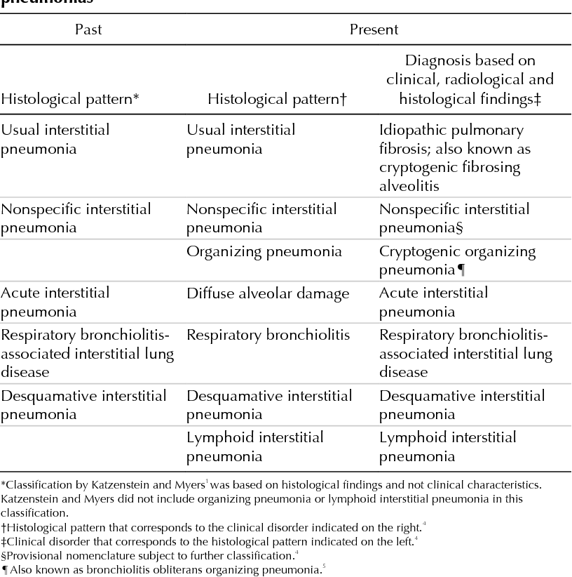 Table 1 from Idiopathic pulmonary fibrosis: current