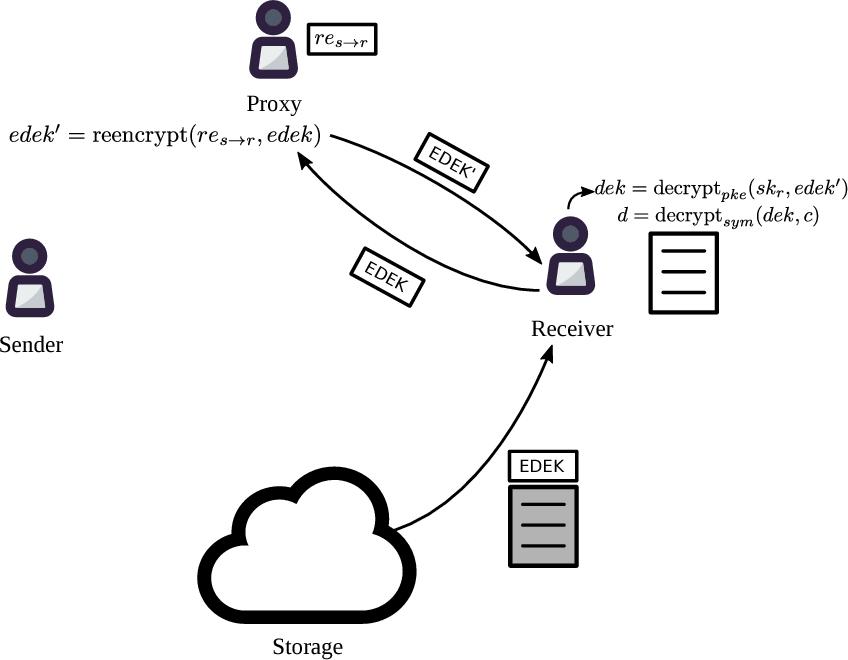 PDF] NuCypher KMS: Decentralized key management system
