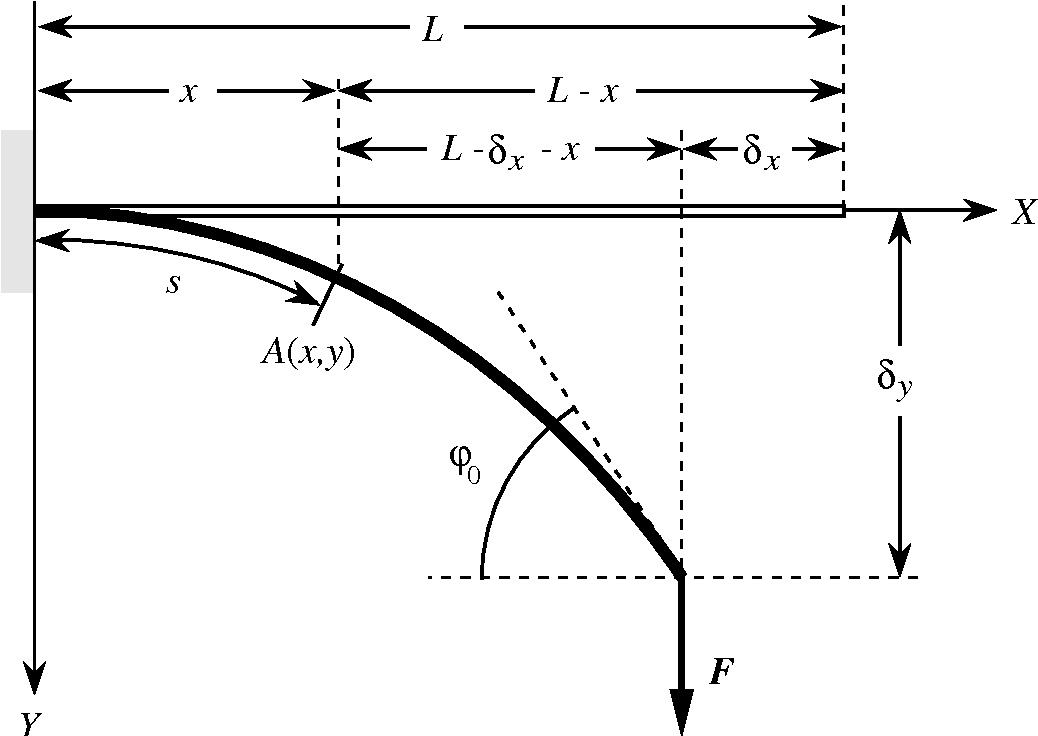 PDF] Large and small deflections of a cantilever beam