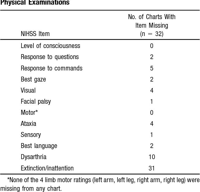 [PDF] Retrospective Assessment Of Initial Stroke Severity