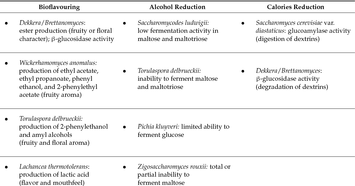 PDF] Conventional and Non-Conventional Yeasts in Beer