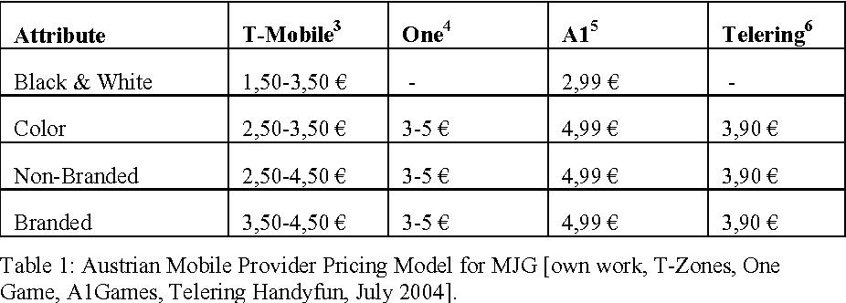 Key Factors for a Better Understanding of Mobile Java Games