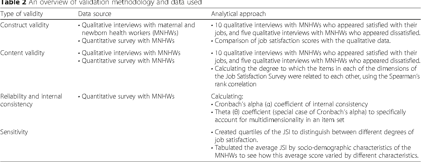Is the Job Satisfaction Survey a good tool to measure job