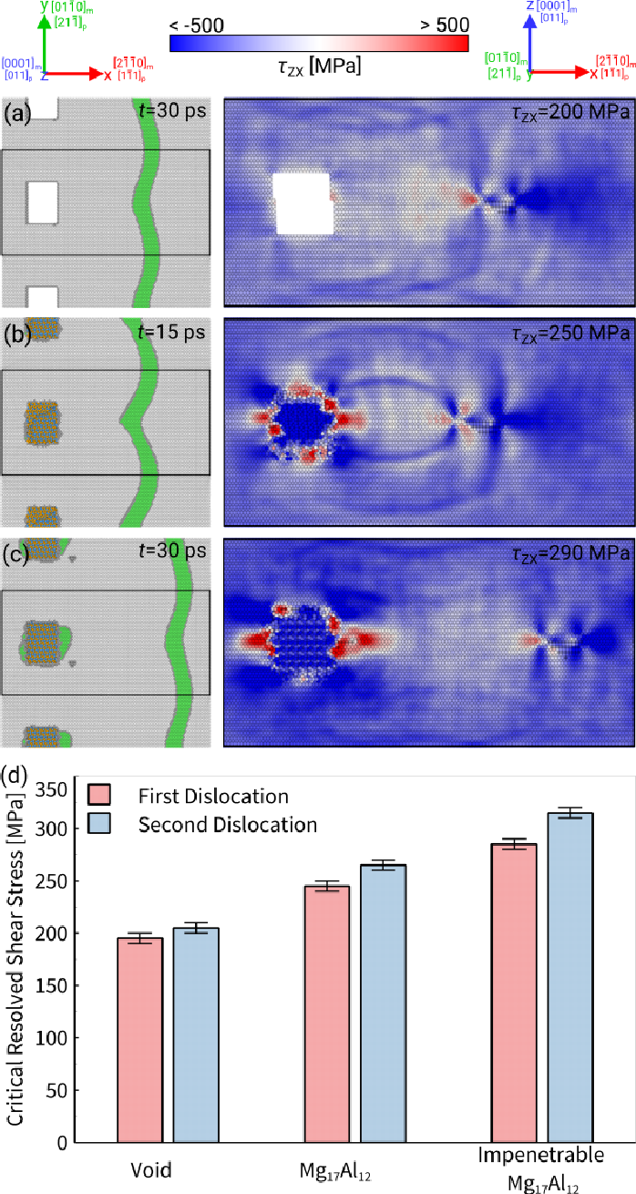 Atomistic simulations of basal dislocations in Mg