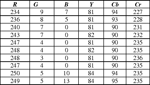 Table 4 from Design and Implementation of Color Conversion