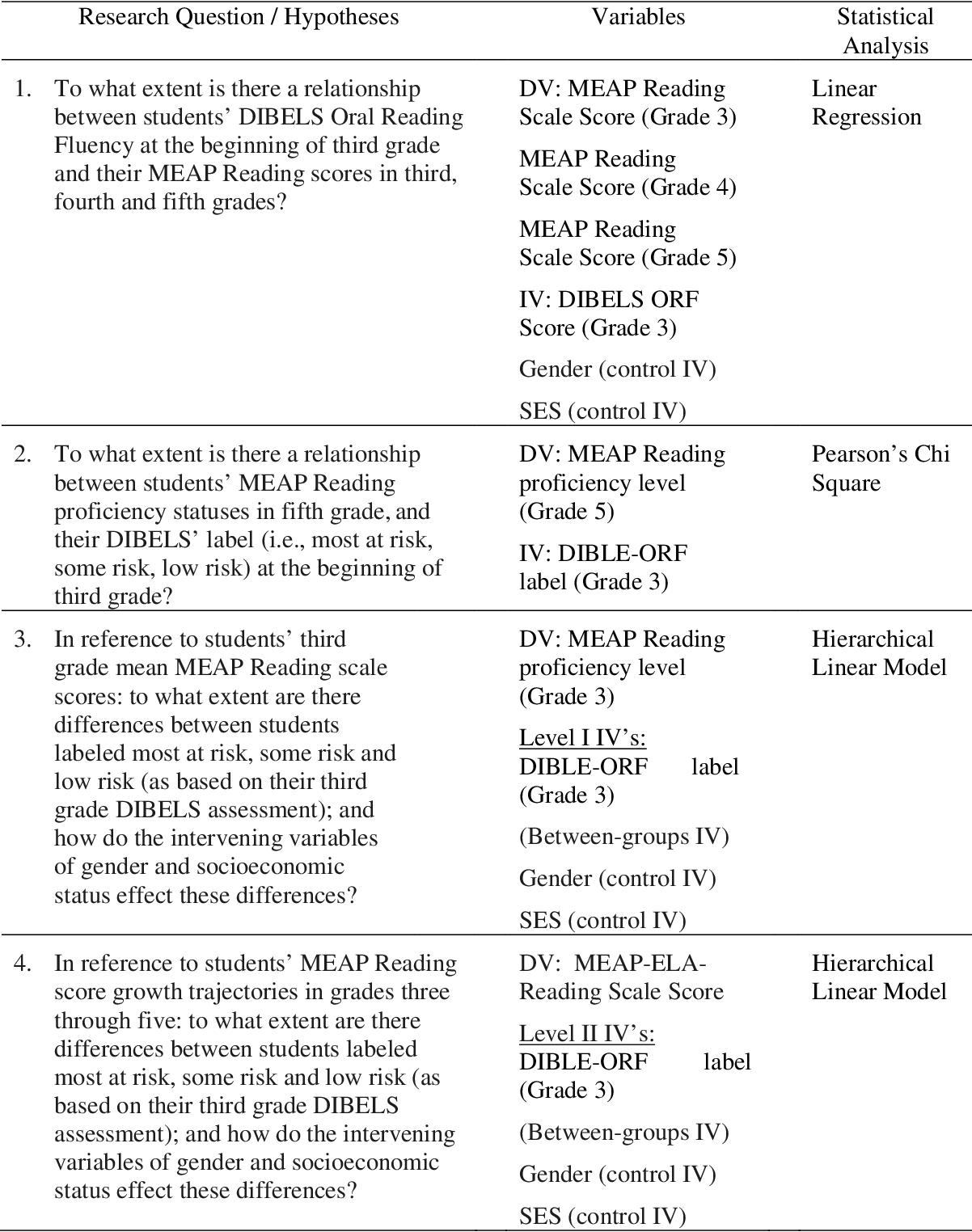 PDF] Using Dynamic lndicators of Basic Early Literacy Skills