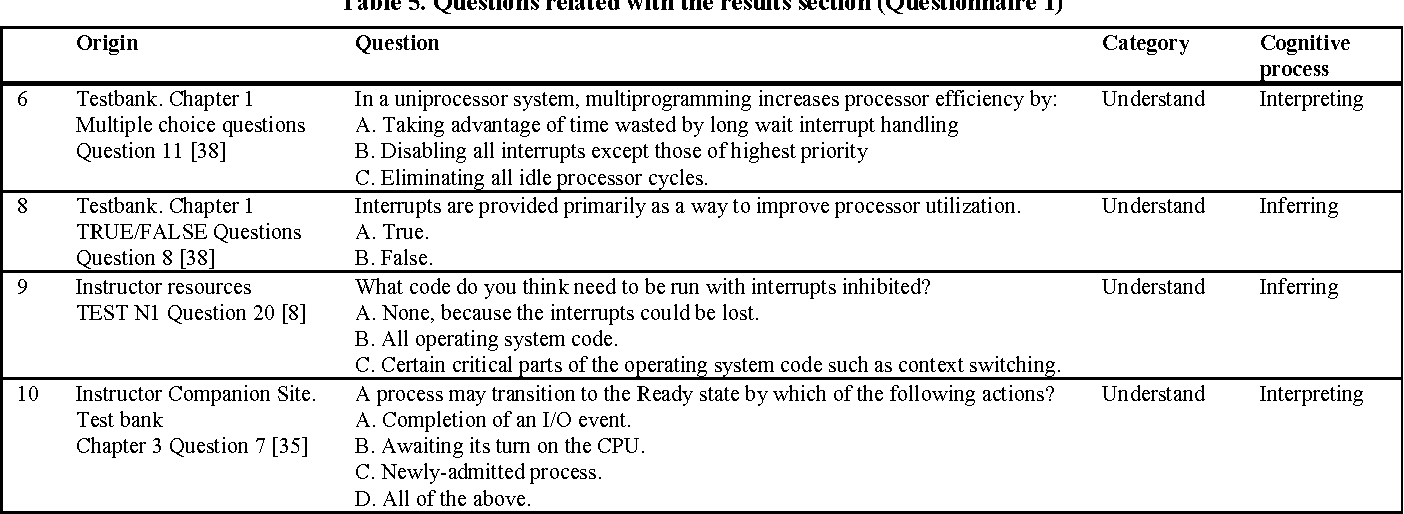 Table 1 From Exploring Misconceptions Of Operating Systems In An Online Course Semantic Scholar