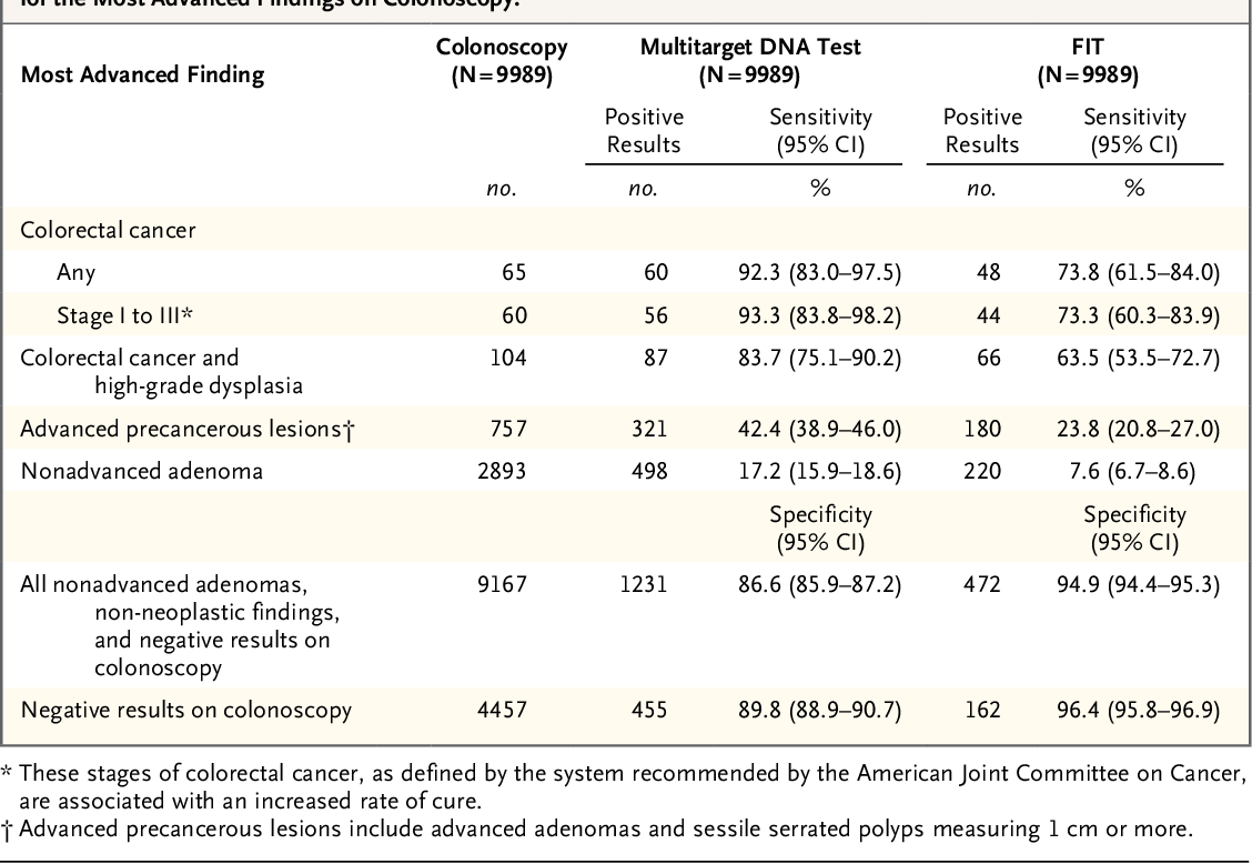 Table 1 From Multitarget Stool Dna Testing For Colorectal Cancer Screening Semantic Scholar