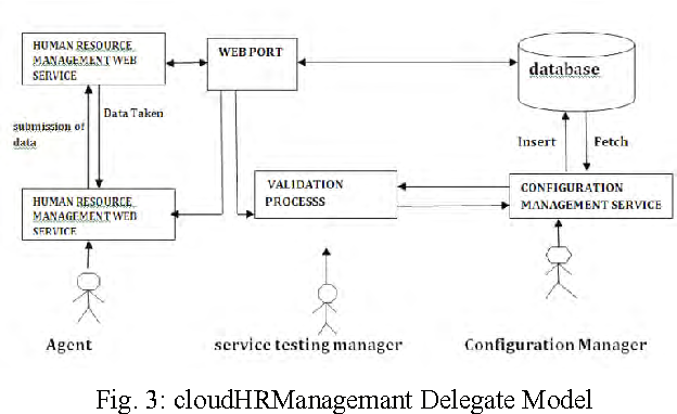 Figure 3 From Cloud Computing A Solution To Human Resource Management System Semantic Scholar