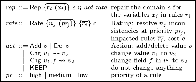 Figure 6: Abstract syntax of repairs