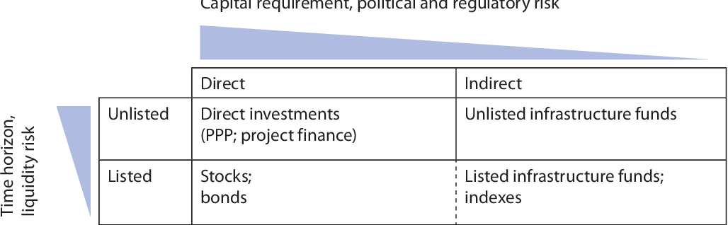 Managing Risks /& Rewards for Pensions Infrastructure Investing Insurance Companies /& Endowments
