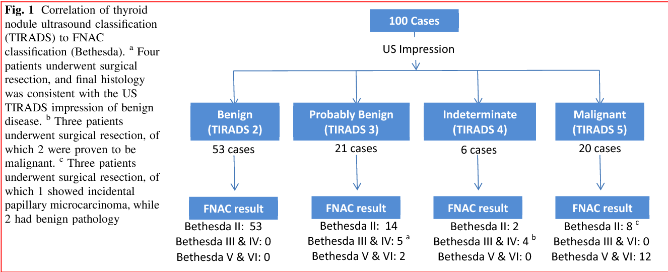 Clinico Pathological Correlation Of Thyroid Nodule Ultrasound And Cytology Using The Tirads And Bethesda Classifications Semantic Scholar