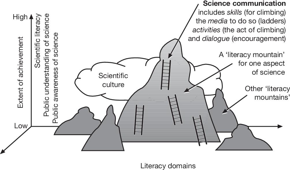 Pdf Science Communication A Contemporary Definition Semantic Scholar