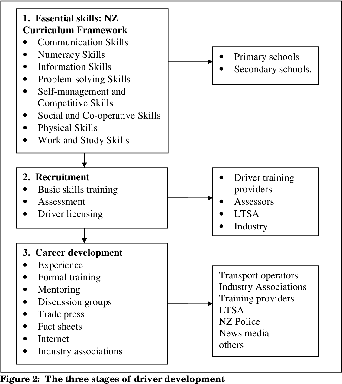 PDF] Fleet Driver Safety   Semantic Scholar