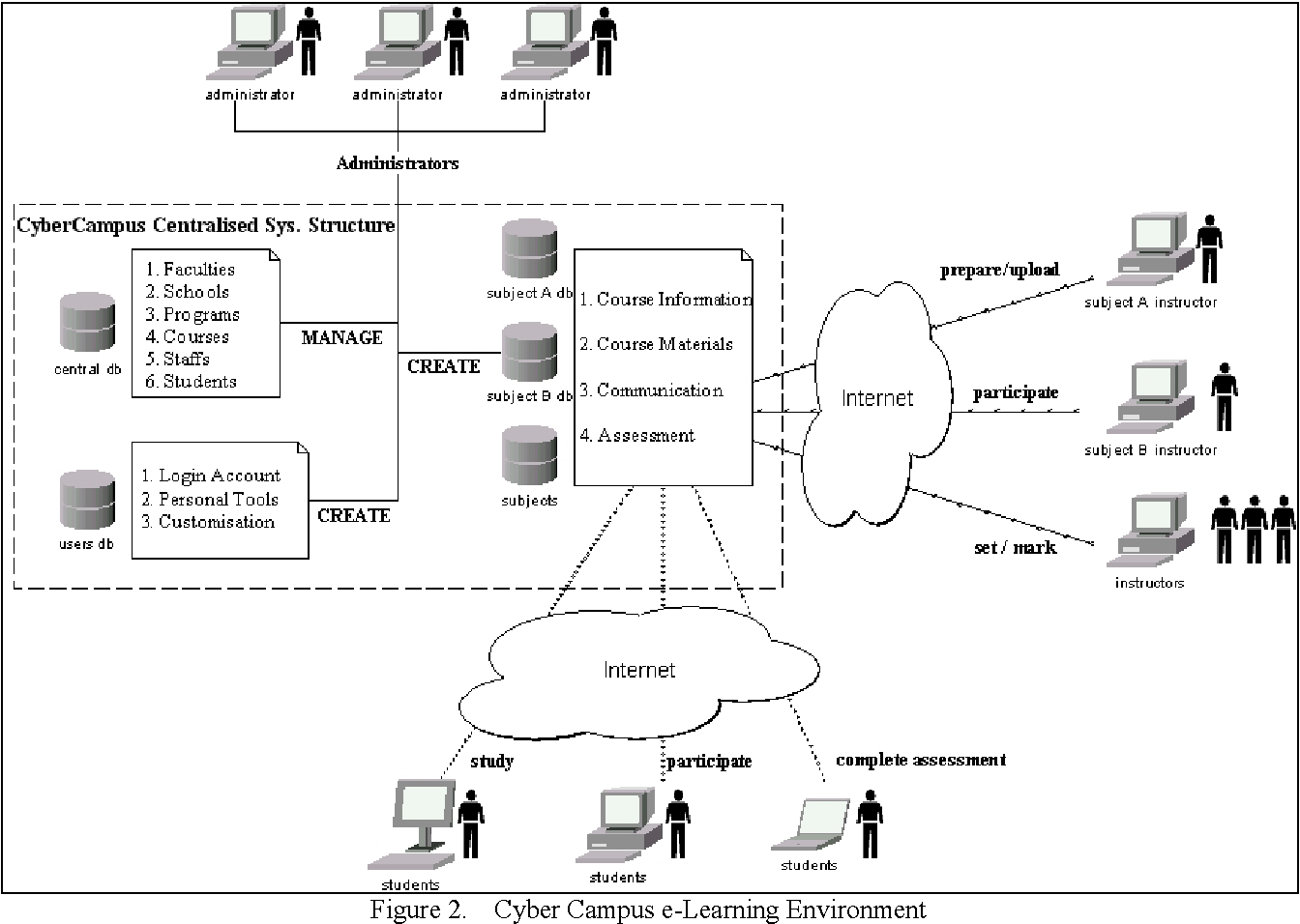 Figure 2 From Design And Development Of An E Learning Management System Semantic Scholar