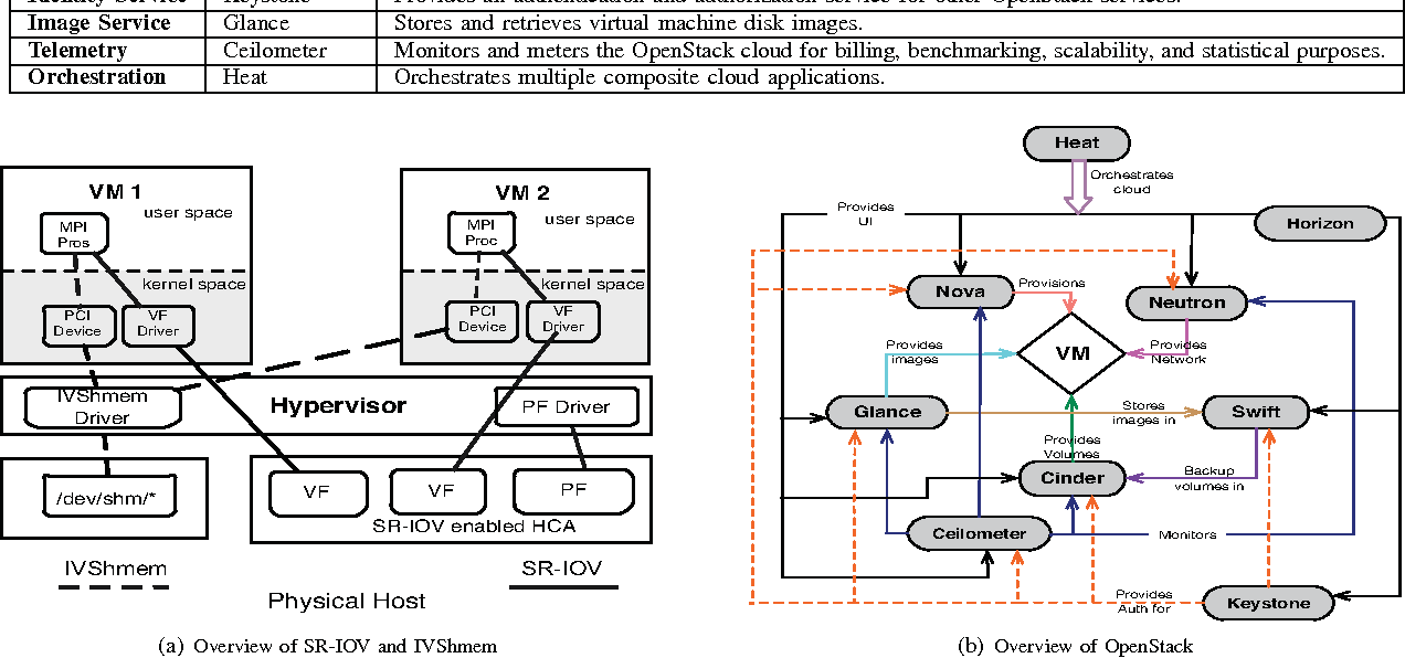 Figure 1 from MVAPICH2 over OpenStack with SR-IOV: An