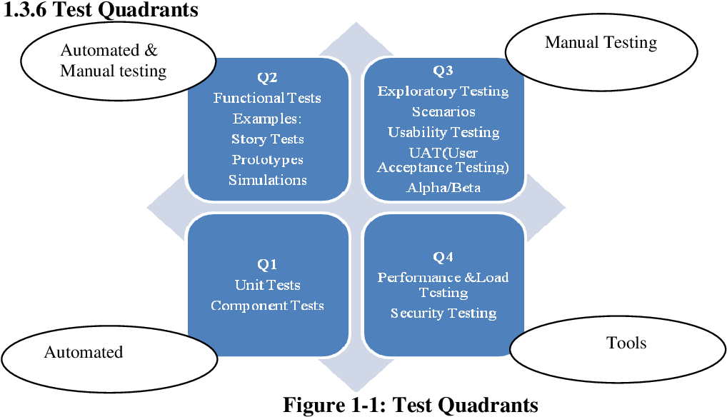 PDF] Outsourced Offshore Software Testing Challenges and ...