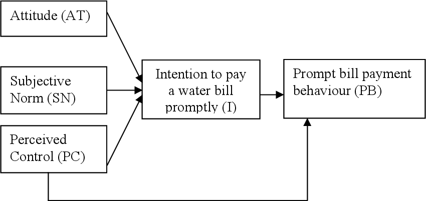 PDF] Determinants of customer decisions to pay utility water