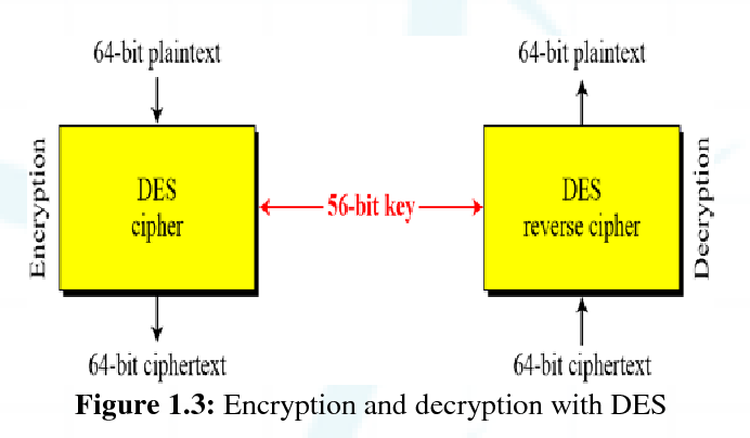 Figure 1 3 from Data Encryption and Decryption by Using