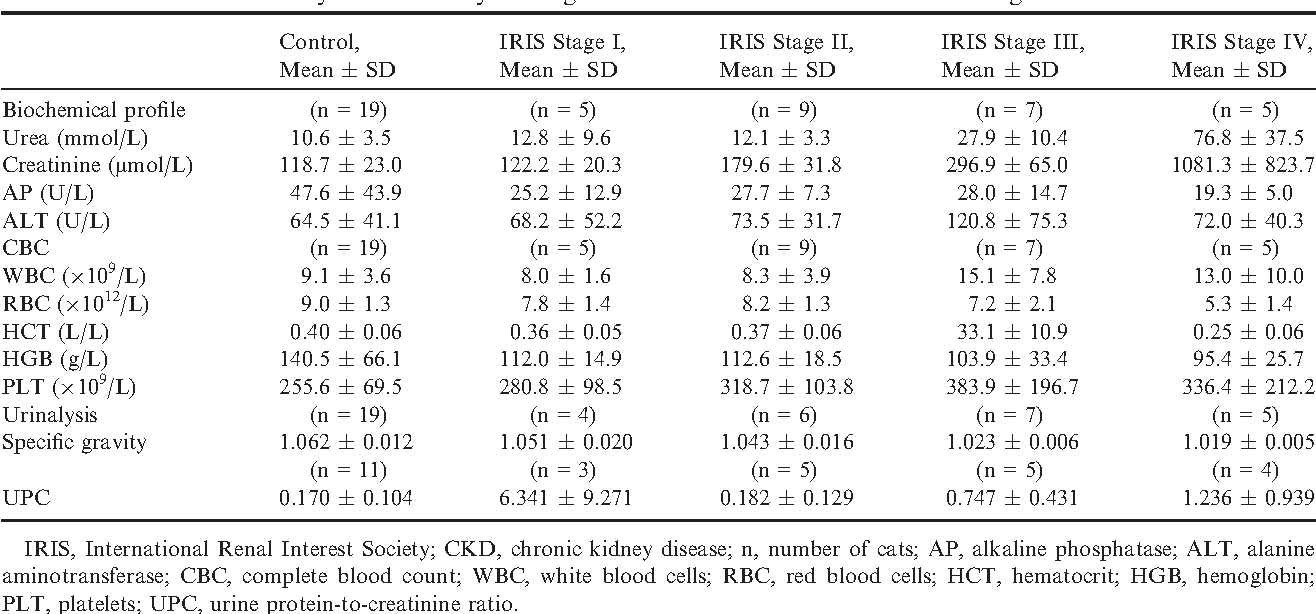 Table 2 From Plasma And Erythrocyte Glutathione Peroxidase Activity Serum Selenium Concentration And Plasma Total Antioxidant Capacity In Cats With Iris Stages I Iv Chronic Kidney Disease Semantic Scholar