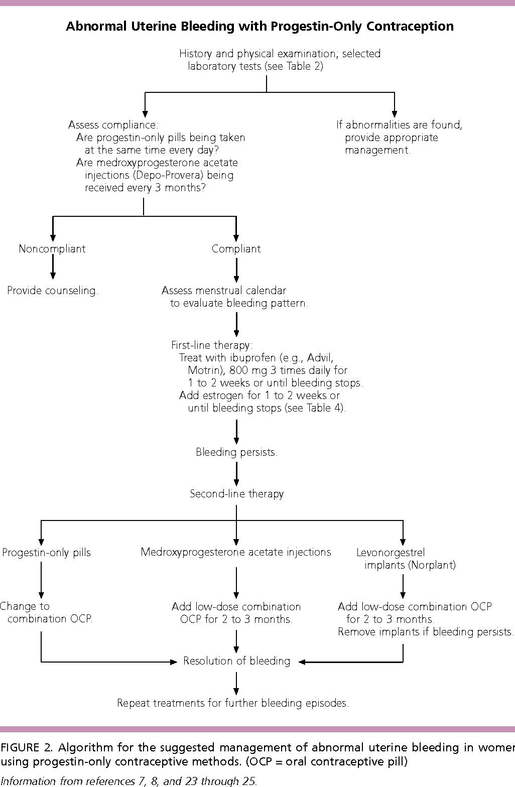 Figure 2 from Abnormal uterine bleeding associated with