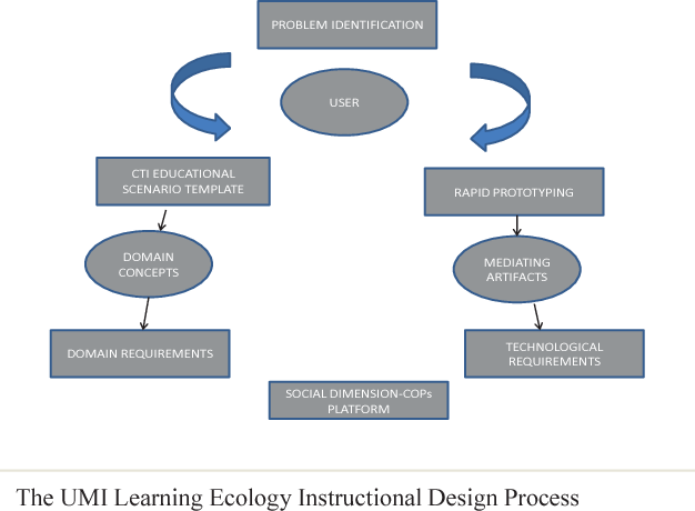 Pdf An Instructional Design Process For Creating A U Learning Ecology Semantic Scholar