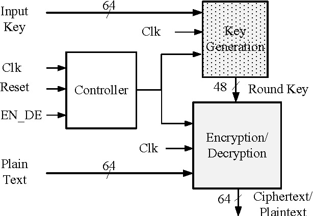 Figure 1 from An efficient VLSI architecture for data