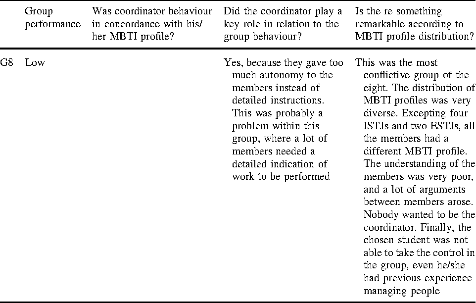 Using MBTI for the success assessment of engineering teams