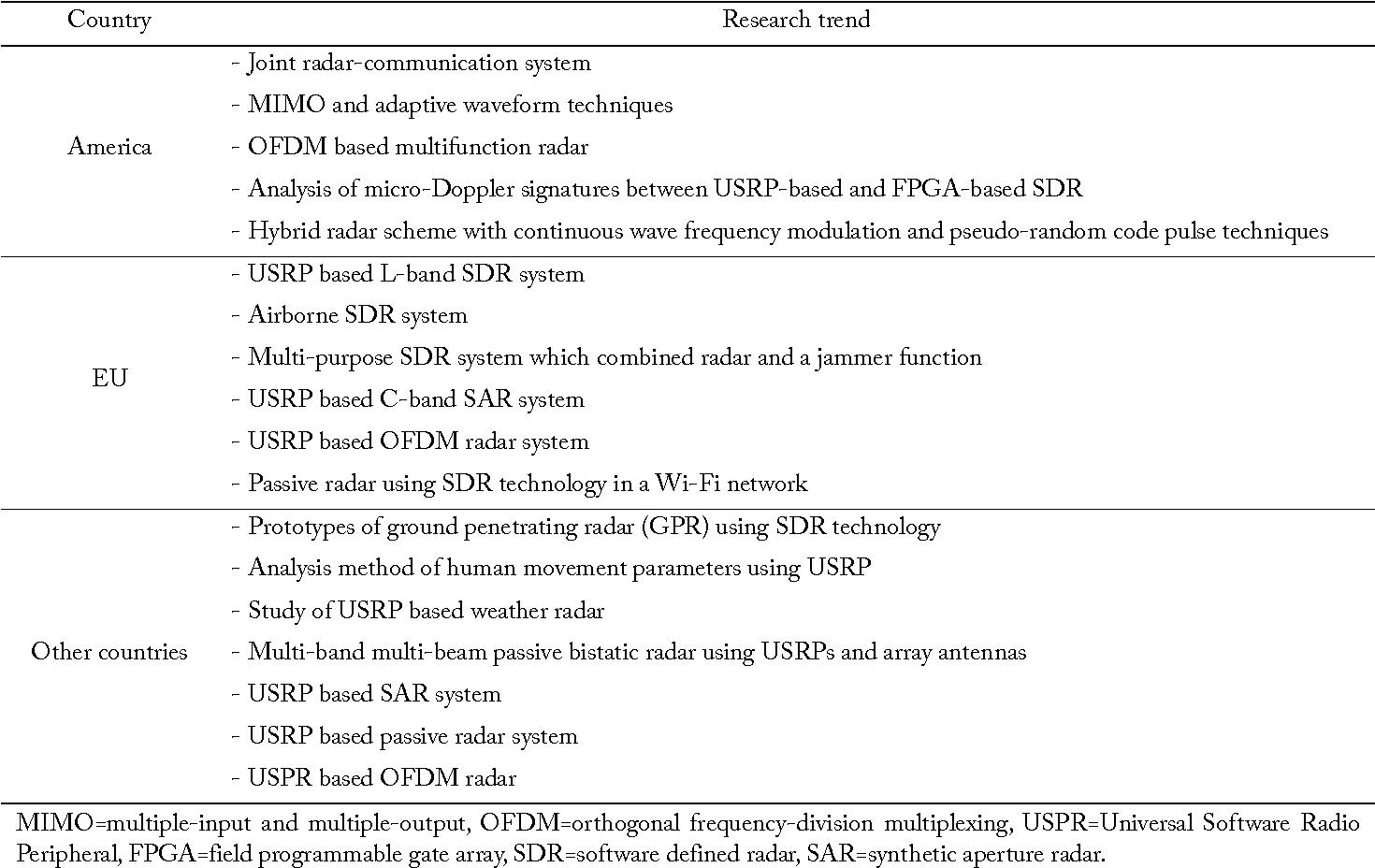Figure 4 from Modern Software Defined Radar (SDR) Technology