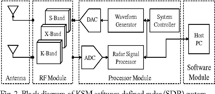 Figure 2 from Modern Software Defined Radar (SDR) Technology