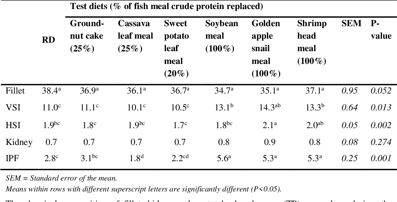 Table 5 From EVALUATION OF POTENTIAL PROTEIN LOCALLY FEED