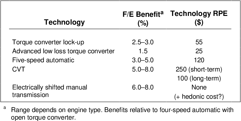 PDF] Examining the potential for voluntary fuel economy standards ...