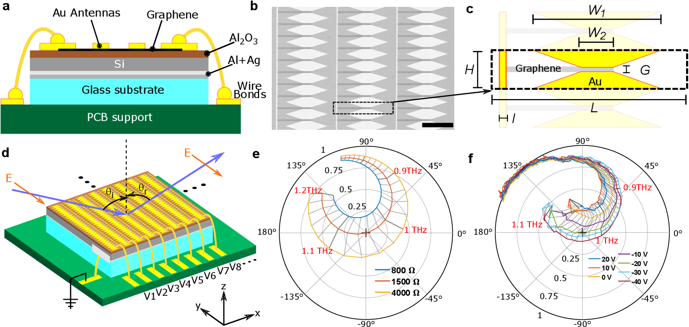 Figure 1 from Graphene Reflectarray Metasurface for