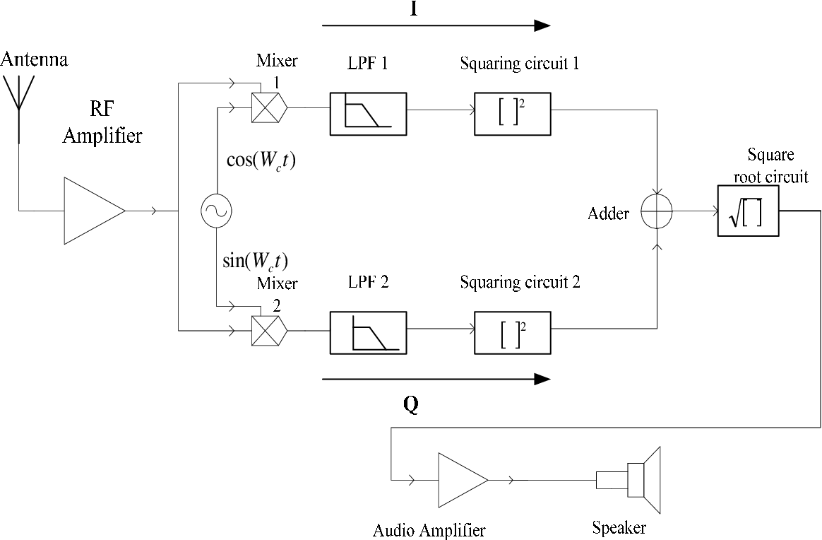 PDF] MULTIPLE CHANNEL COHERENT AMPLITUDE MODULATED (AM) TIME