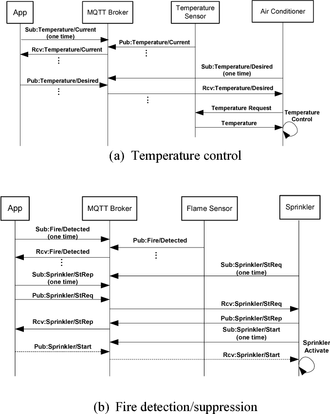 Figure 2 from Room Temperature Control and Fire Alarm