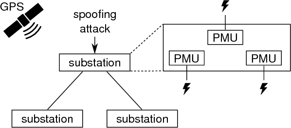 Short paper: detection of GPS spoofing attacks in power