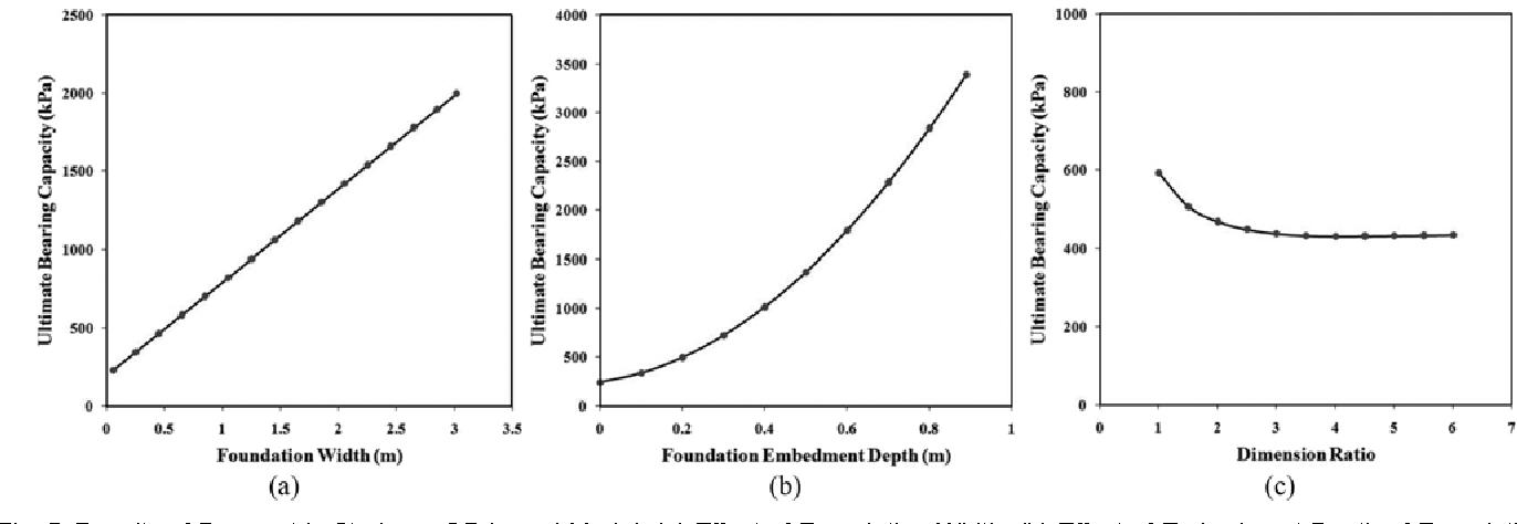 Prediction of ultimate bearing capacity of shallow