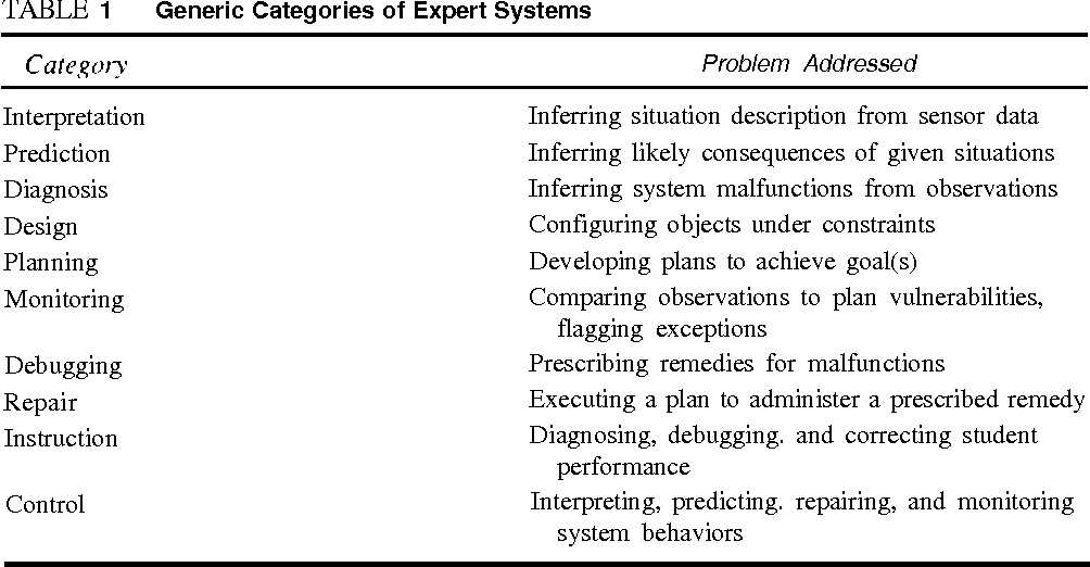 Pdf Integrating Expert Systems Executive Information Systems And Decision Support Systems Semantic Scholar