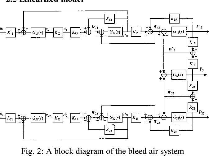 Aircraft Engine Block Diagram | Wiring Diagram on